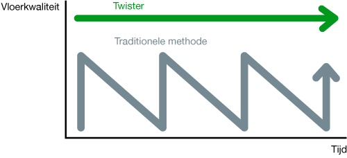 Better results Twister